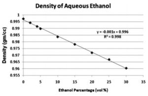 density of ethanol at room temperature