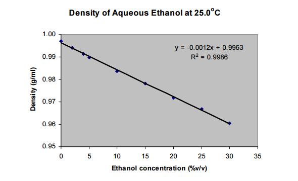 Figure 11. The density plot for ethanol‐gasoline at 25°C.
